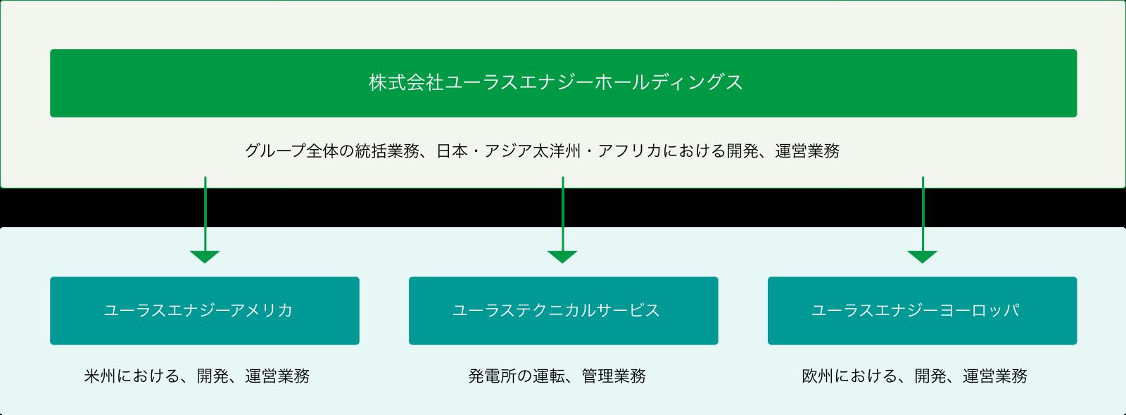 グループ体制図